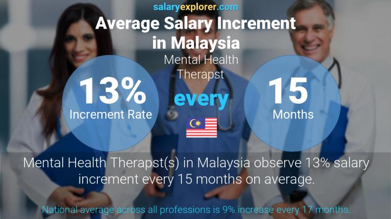 Annual Salary Increment Rate Malaysia Mental Health Therapst