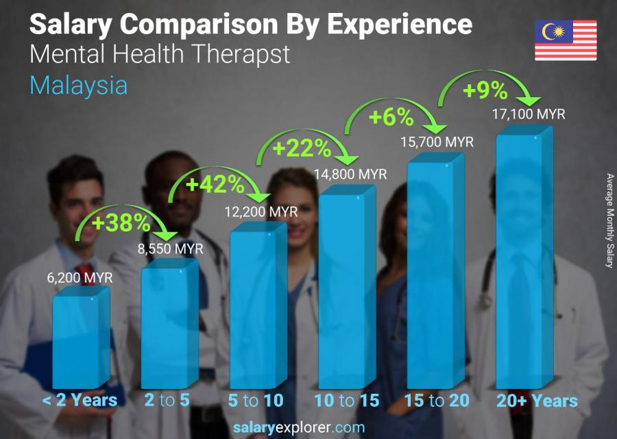 Salary comparison by years of experience monthly Malaysia Mental Health Therapst