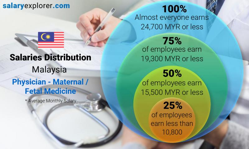Median and salary distribution monthly Malaysia Physician - Maternal / Fetal Medicine