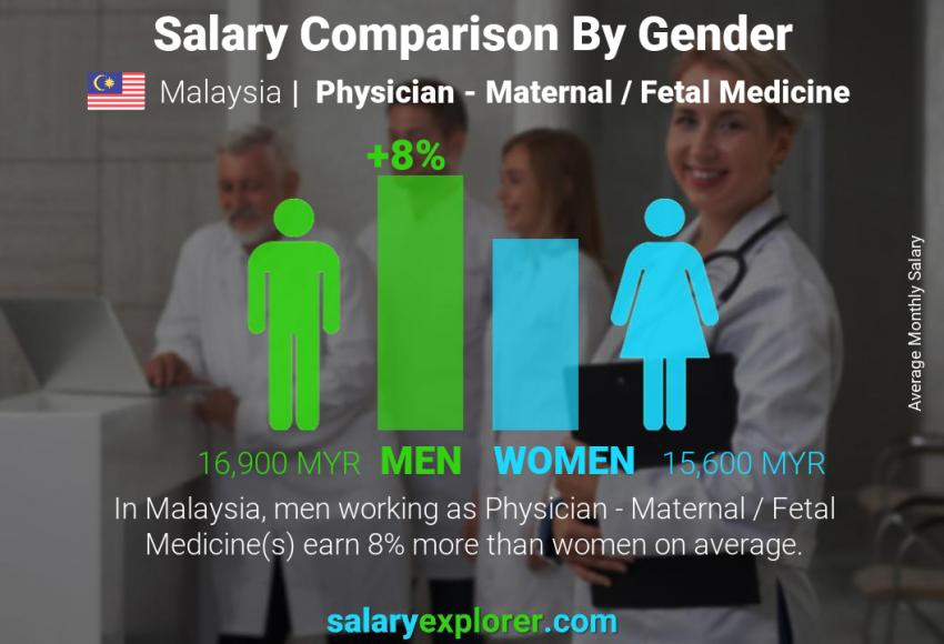 Salary comparison by gender monthly Malaysia Physician - Maternal / Fetal Medicine