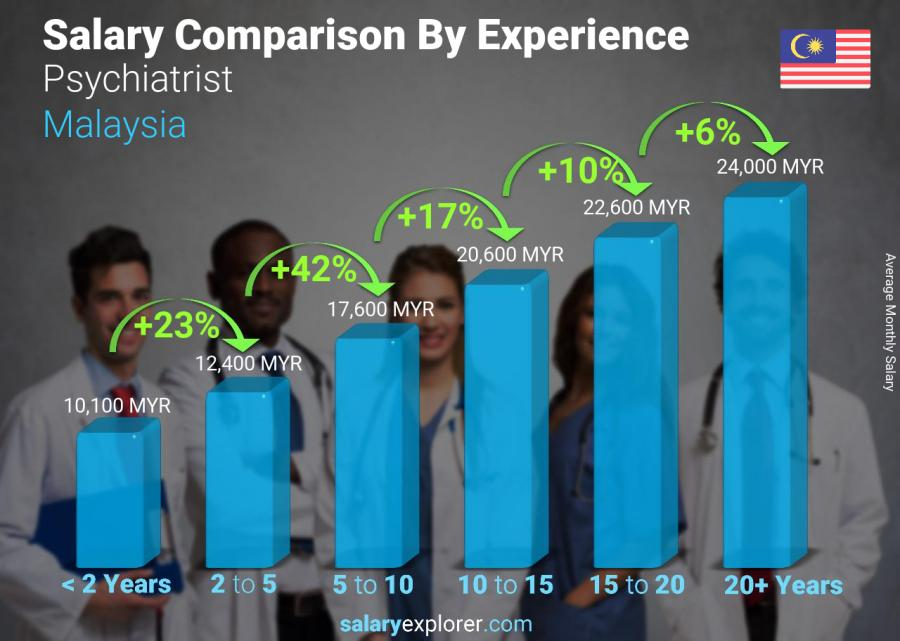 Salary comparison by years of experience monthly Malaysia Psychiatrist
