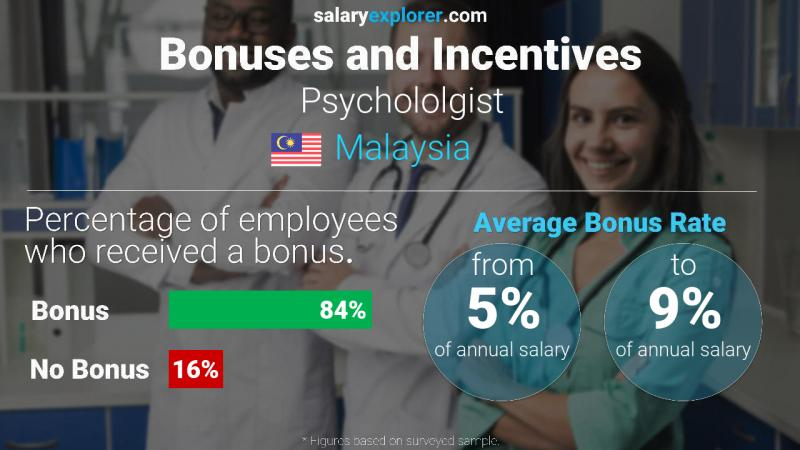 Annual Salary Bonus Rate Malaysia Psychololgist
