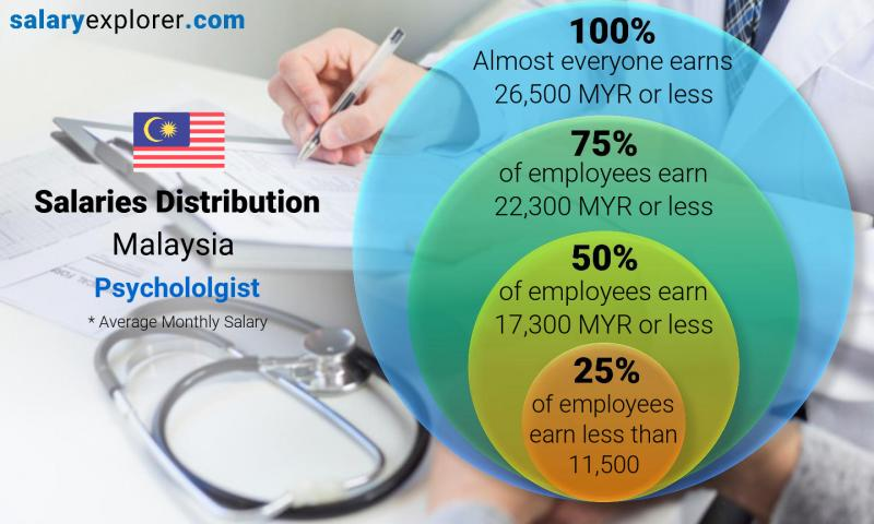 Median and salary distribution monthly Malaysia Psychololgist