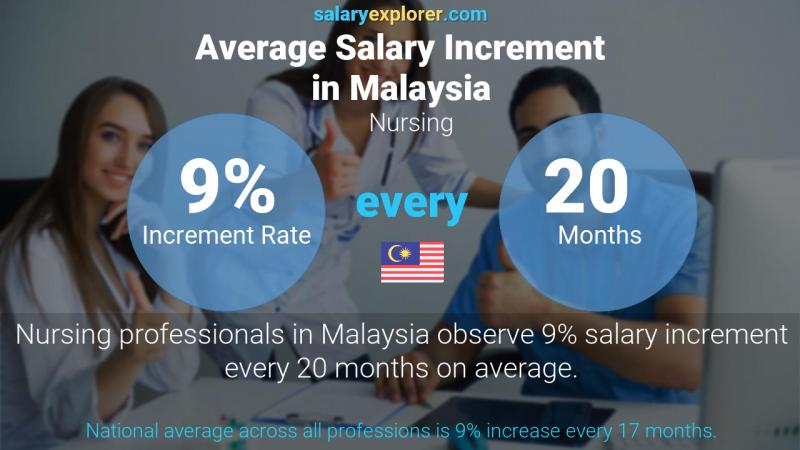Annual Salary Increment Rate Malaysia Nursing
