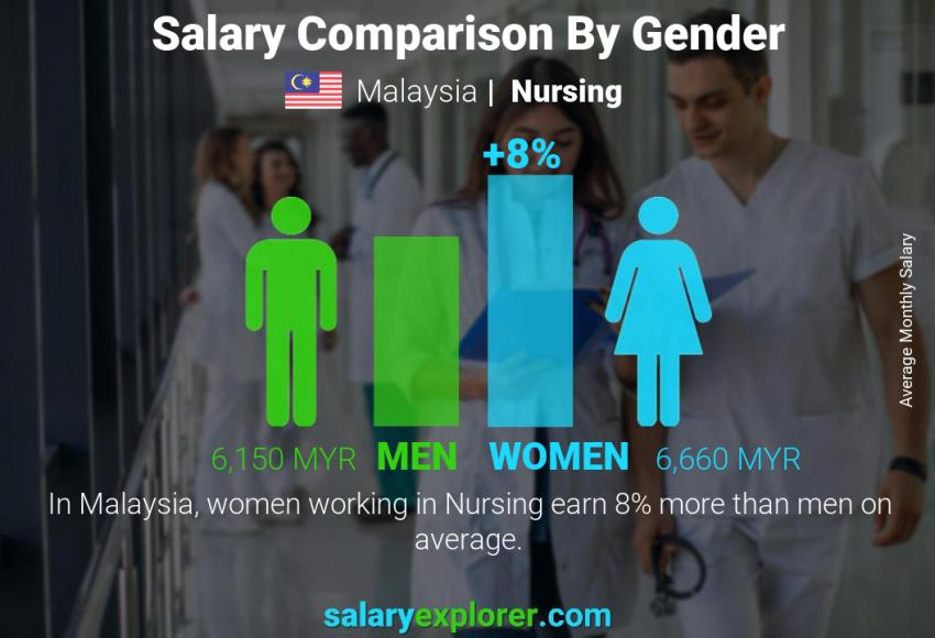 Salary comparison by gender monthly Malaysia Nursing