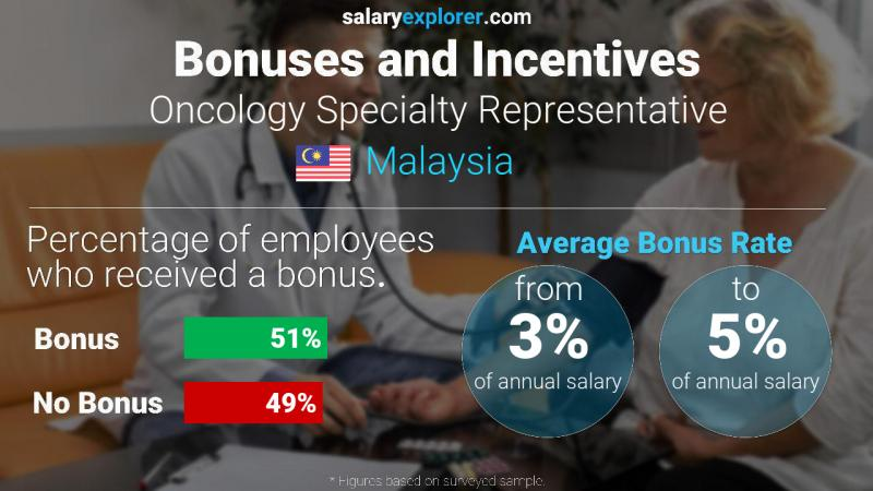 Annual Salary Bonus Rate Malaysia Oncology Specialty Representative