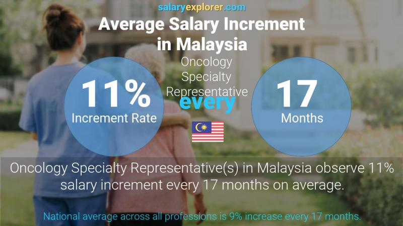 Annual Salary Increment Rate Malaysia Oncology Specialty Representative