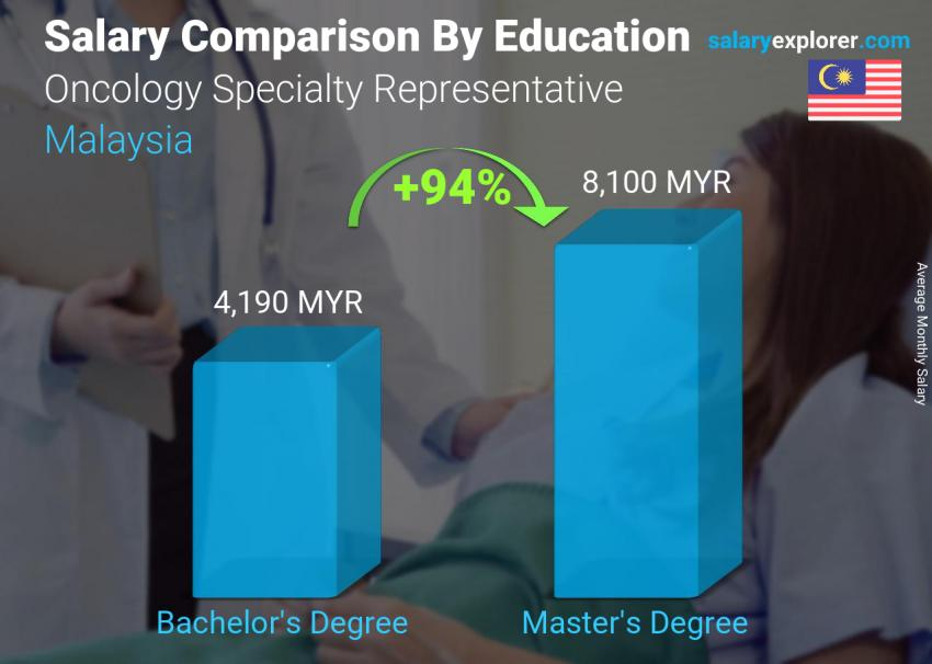 Salary comparison by education level monthly Malaysia Oncology Specialty Representative