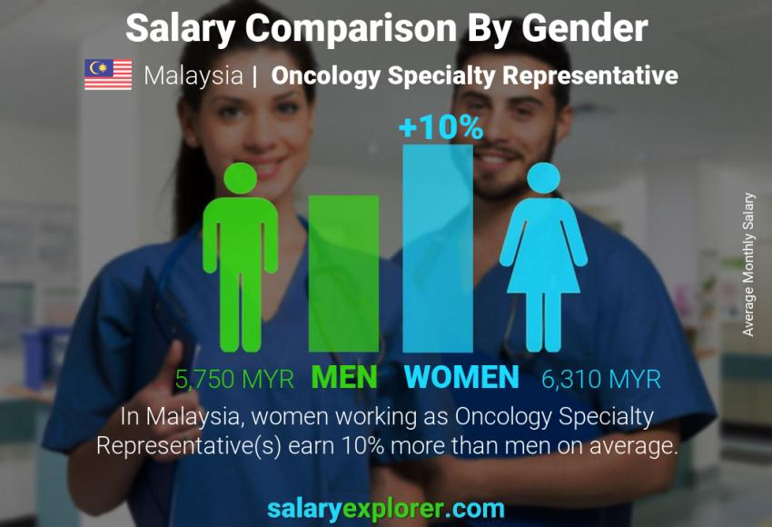 Salary comparison by gender monthly Malaysia Oncology Specialty Representative