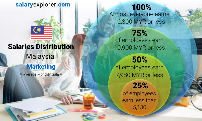 Median and salary distribution monthly Malaysia Marketing