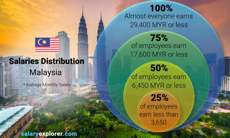 Median and salary distribution monthly Malaysia
