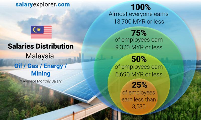 Median and salary distribution monthly Malaysia Oil  / Gas / Energy / Mining