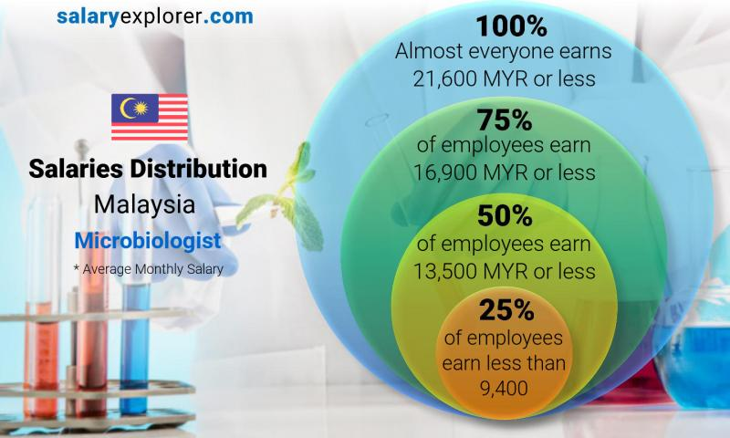 Microbiologist Average Salary In Malaysia 2020 The Complete Guide