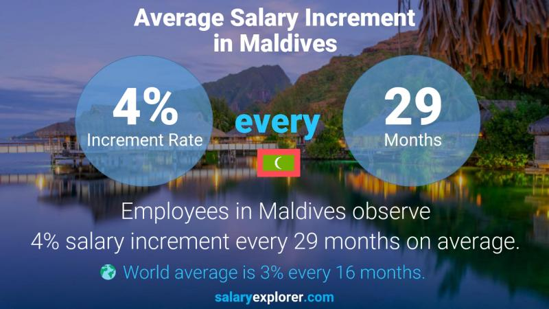 Annual Salary Increment Rate Maldives
