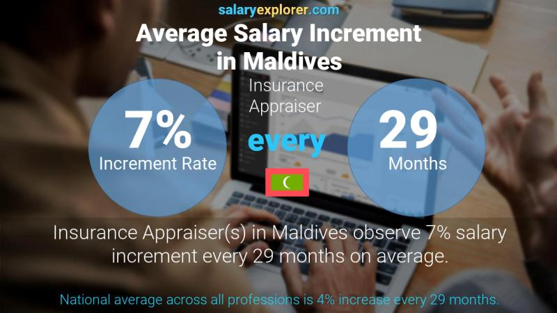 Annual Salary Increment Rate Maldives Insurance Appraiser