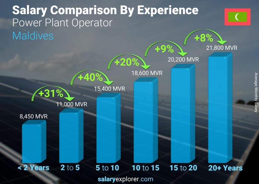 Salary comparison by years of experience monthly Maldives Power Plant Operator