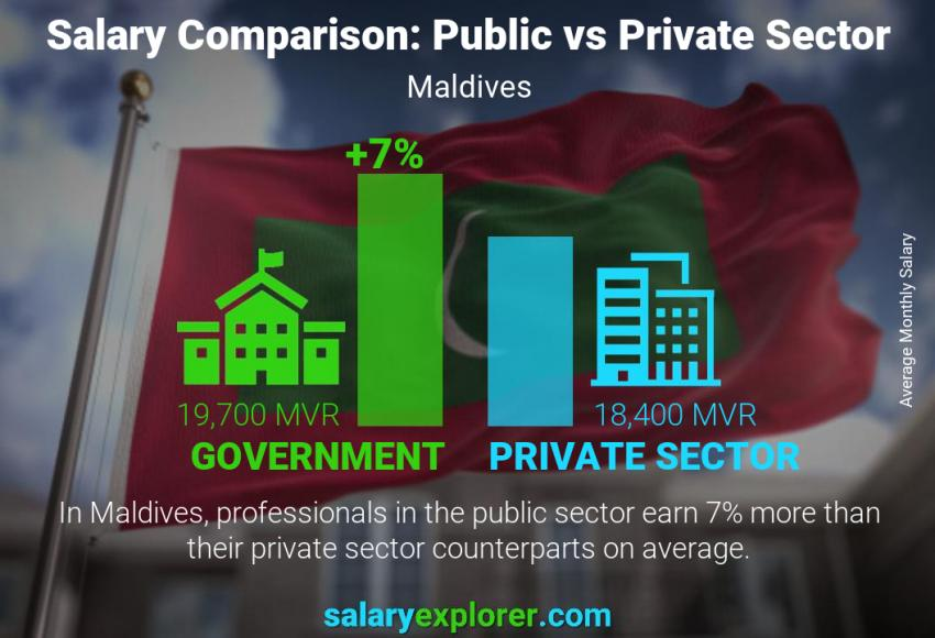 Public vs private sector salaries monthly Maldives