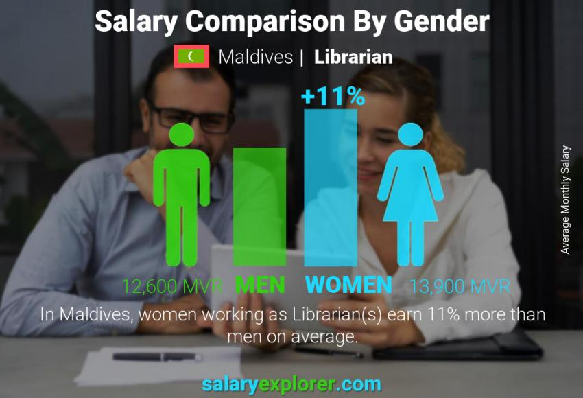 Salary comparison by gender monthly Maldives Librarian