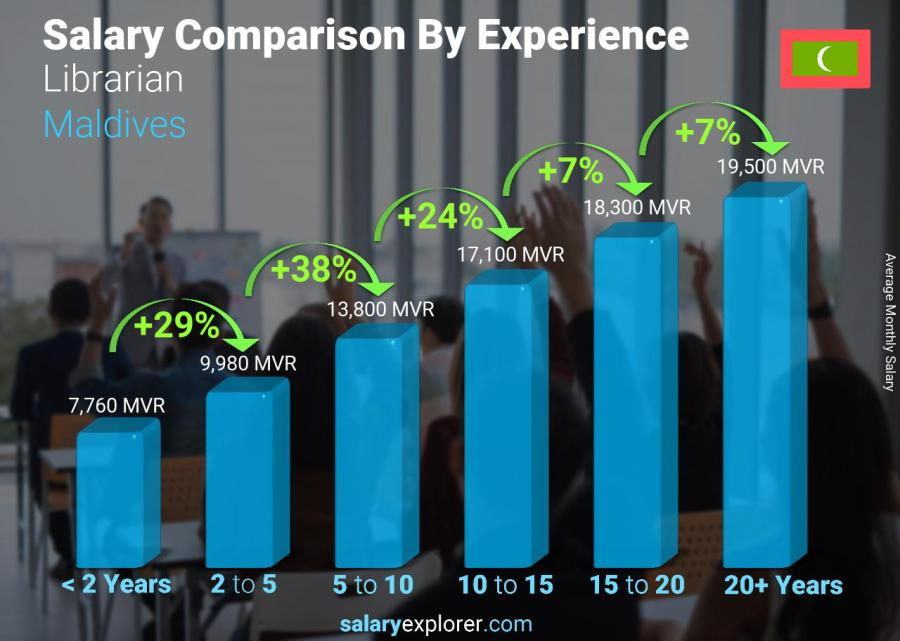 Salary comparison by years of experience monthly Maldives Librarian