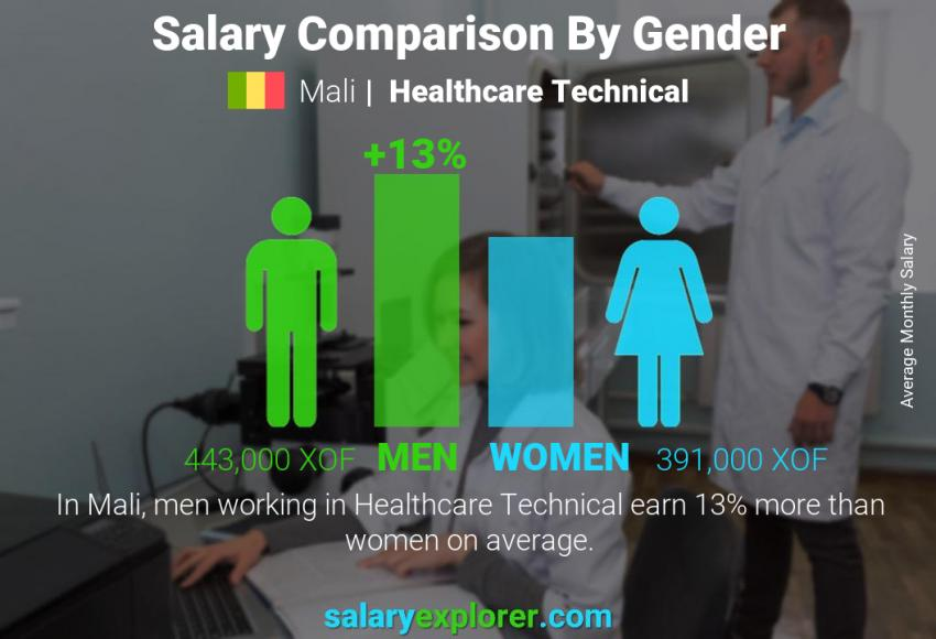 Salary comparison by gender monthly Mali Healthcare Technical