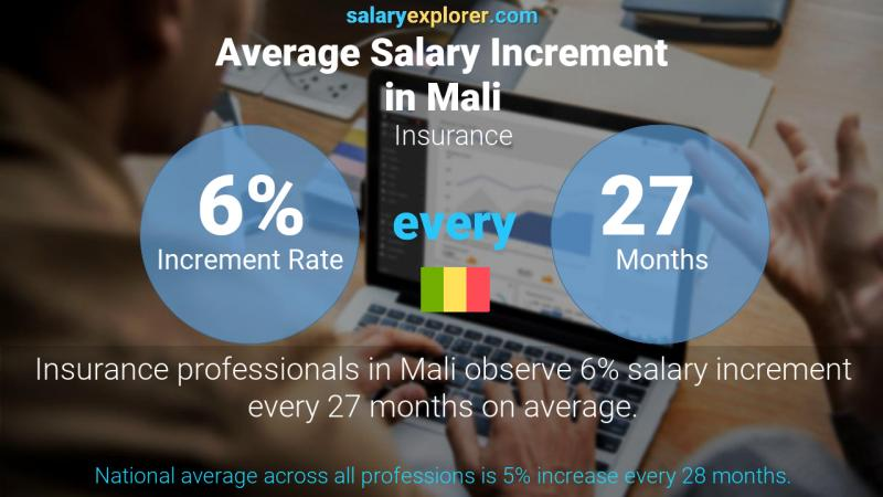 Annual Salary Increment Rate Mali Insurance