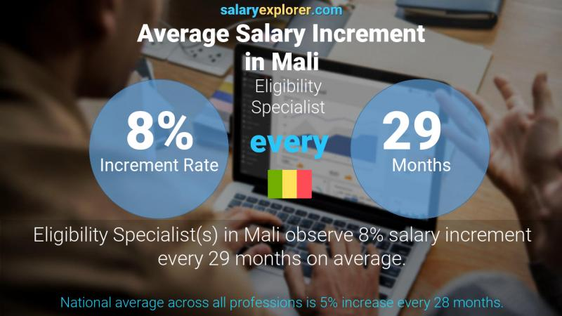 Annual Salary Increment Rate Mali Eligibility Specialist