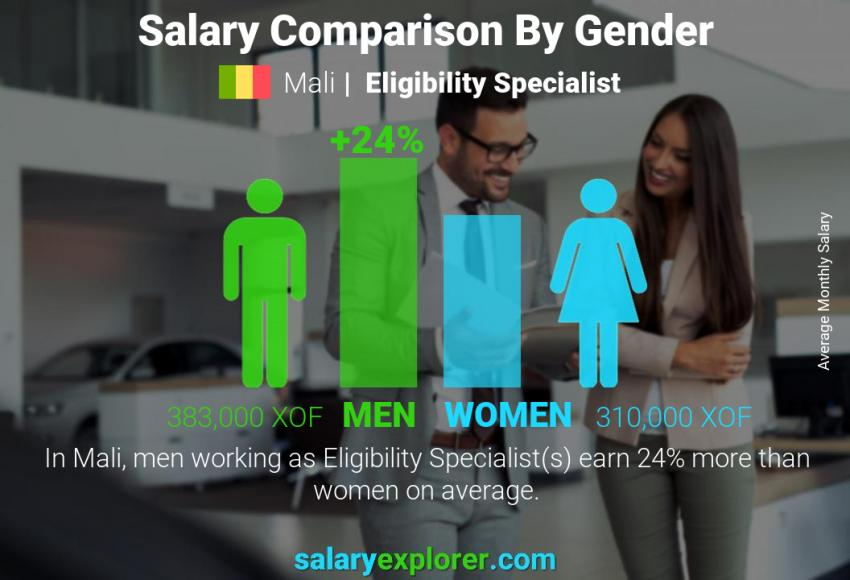 Salary comparison by gender monthly Mali Eligibility Specialist