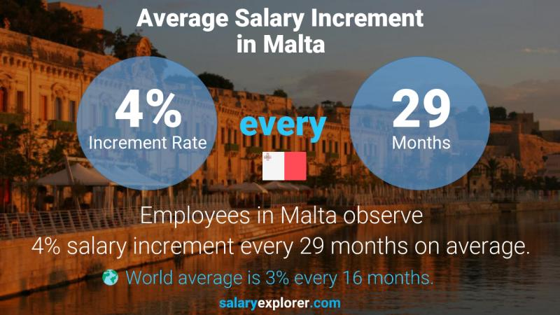 Annual Salary Increment Rate Malta