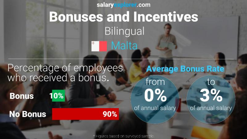 Annual Salary Bonus Rate Malta Bilingual