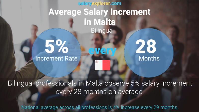 Annual Salary Increment Rate Malta Bilingual