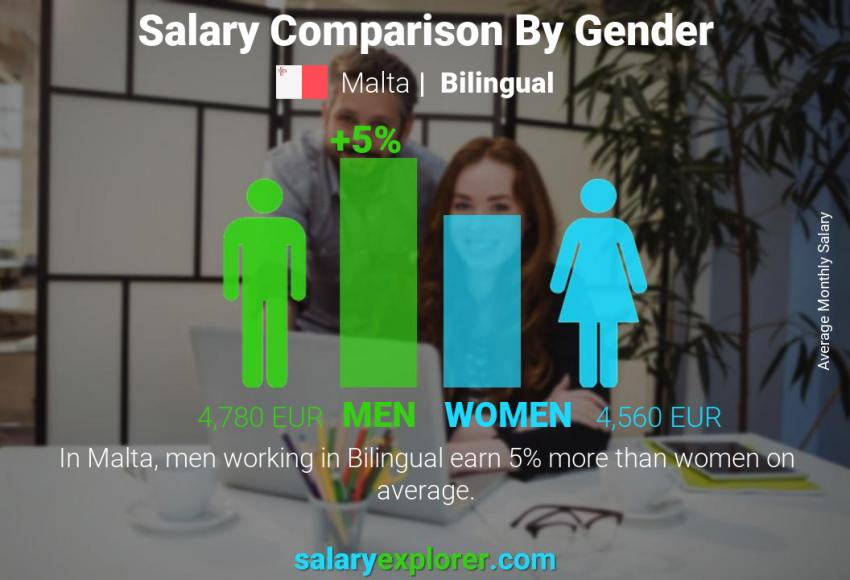 Salary comparison by gender monthly Malta Bilingual