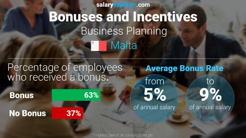 Annual Salary Bonus Rate Malta Business Planning
