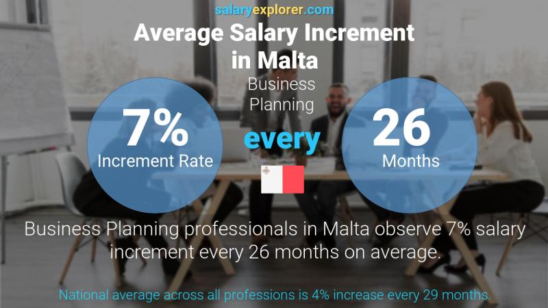 Annual Salary Increment Rate Malta Business Planning