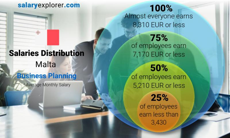 Median and salary distribution monthly Malta Business Planning