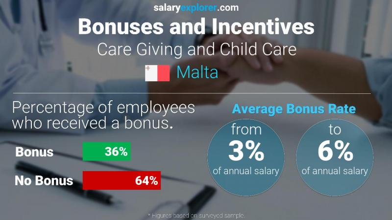 Annual Salary Bonus Rate Malta Care Giving and Child Care