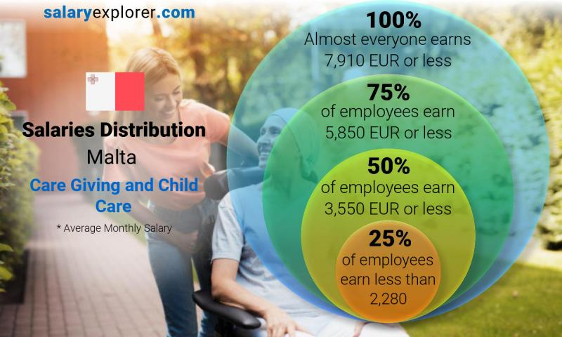 Median and salary distribution monthly Malta Care Giving and Child Care
