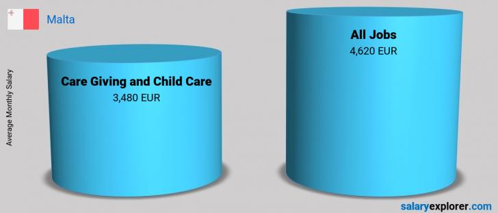 Salary Comparison Between Care Giving and Child Care and Care Giving and Child Care monthly Malta