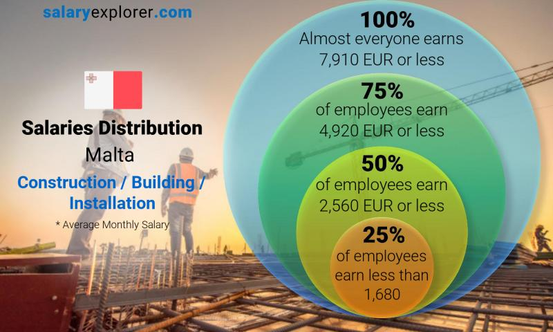 Construction / Building / Installation Average Salaries in