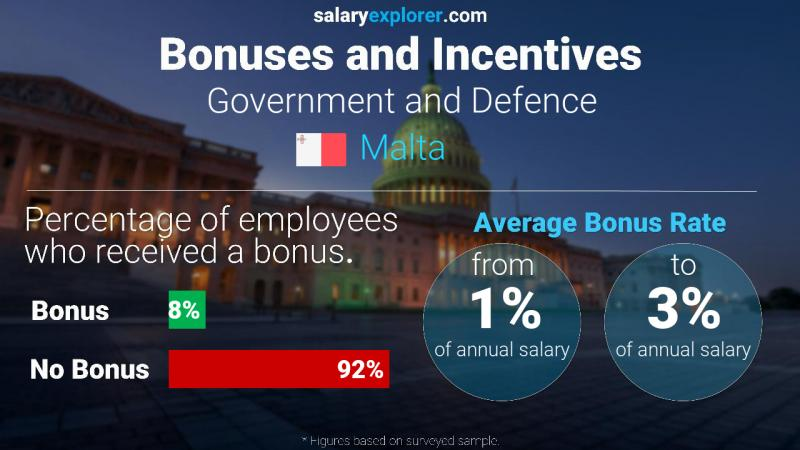 Annual Salary Bonus Rate Malta Government and Defence