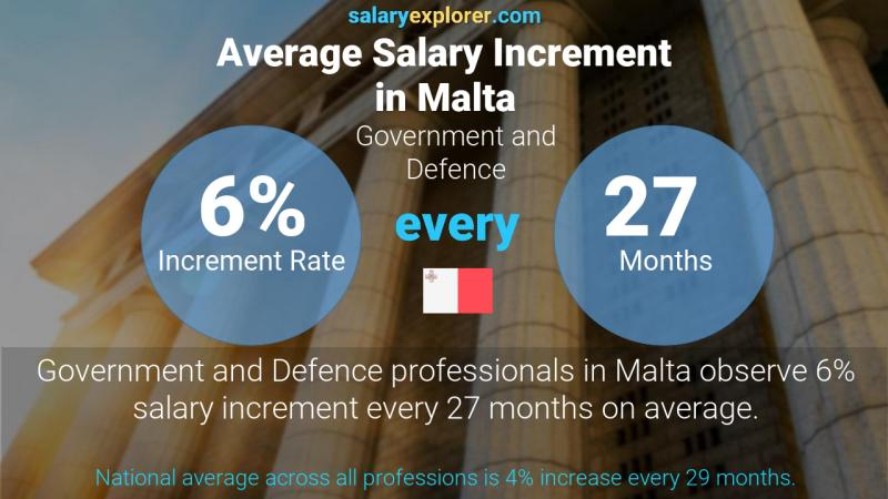 Annual Salary Increment Rate Malta Government and Defence