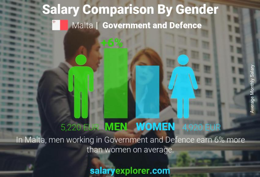 Salary comparison by gender monthly Malta Government and Defence