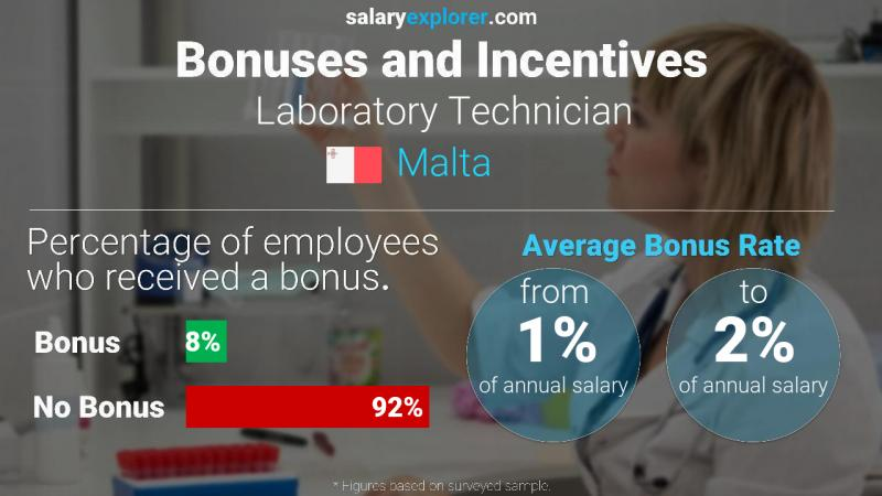 Annual Salary Bonus Rate Malta Laboratory Technician