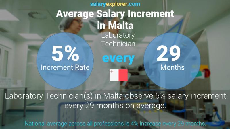 Annual Salary Increment Rate Malta Laboratory Technician