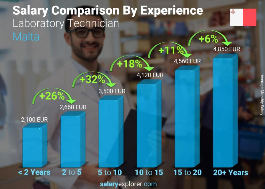 Salary comparison by years of experience monthly Malta Laboratory Technician