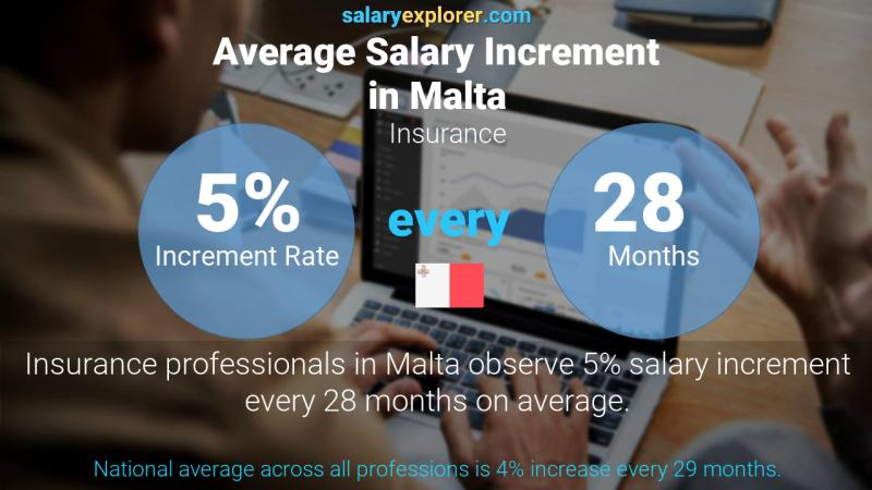 Annual Salary Increment Rate Malta Insurance