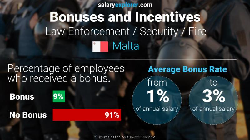 Annual Salary Bonus Rate Malta Law Enforcement / Security / Fire