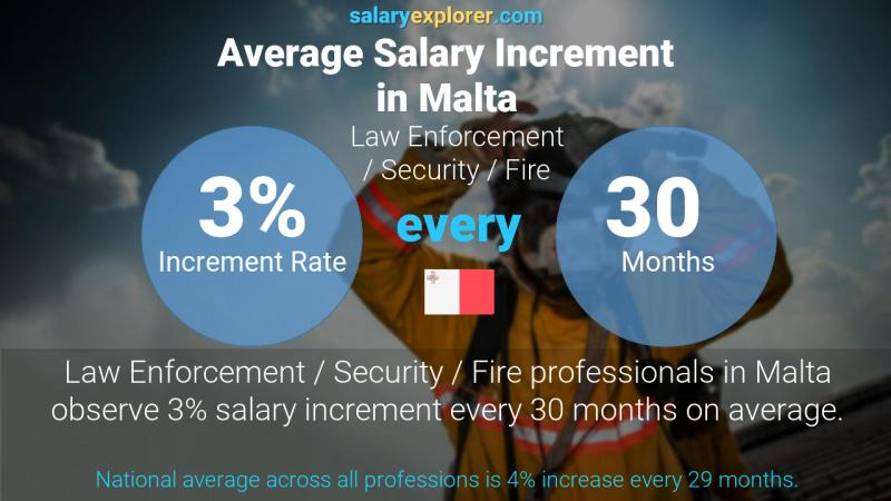 Annual Salary Increment Rate Malta Law Enforcement / Security / Fire