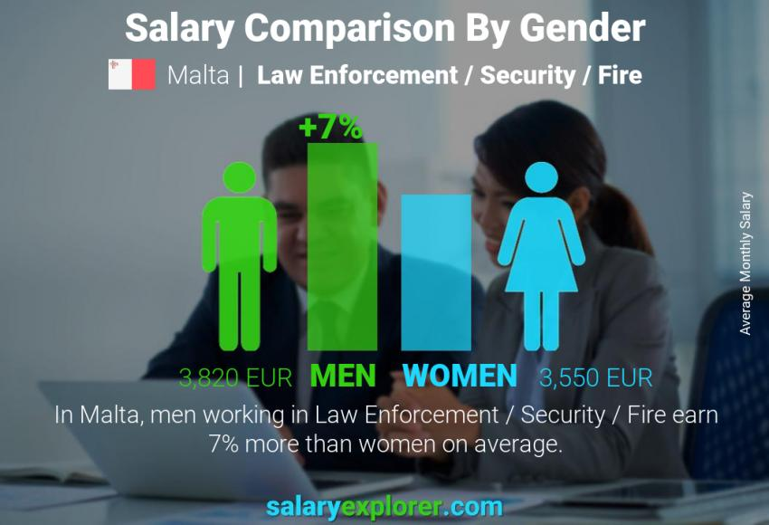 Salary comparison by gender monthly Malta Law Enforcement / Security / Fire