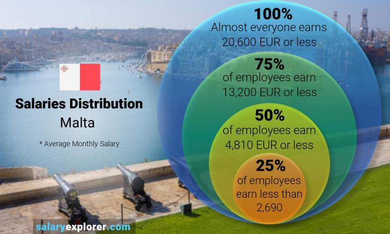 Median and salary distribution monthly Malta