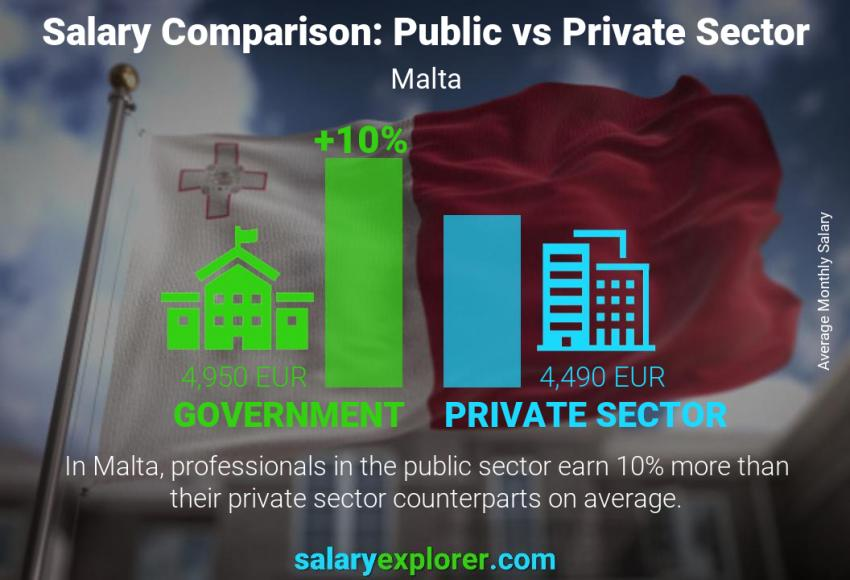 Public vs private sector salaries monthly Malta